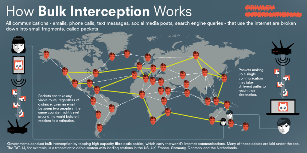 Privacy International: How bulk interception works