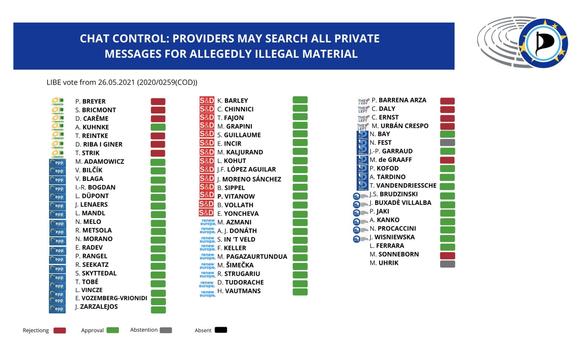 Graf: Så röstade utskottet LIBE om Chatcontrol