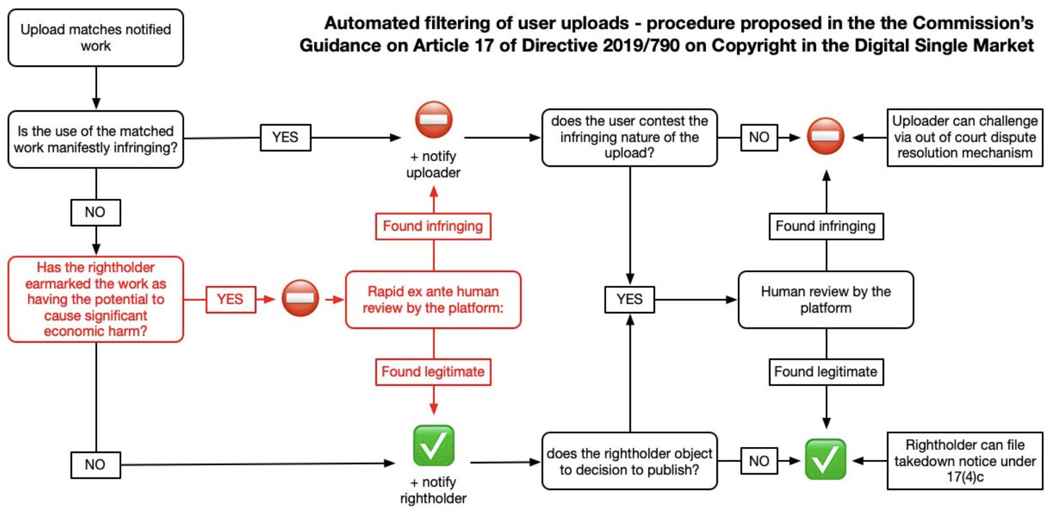 Flödesschema Upphovsrättsdirektivet
