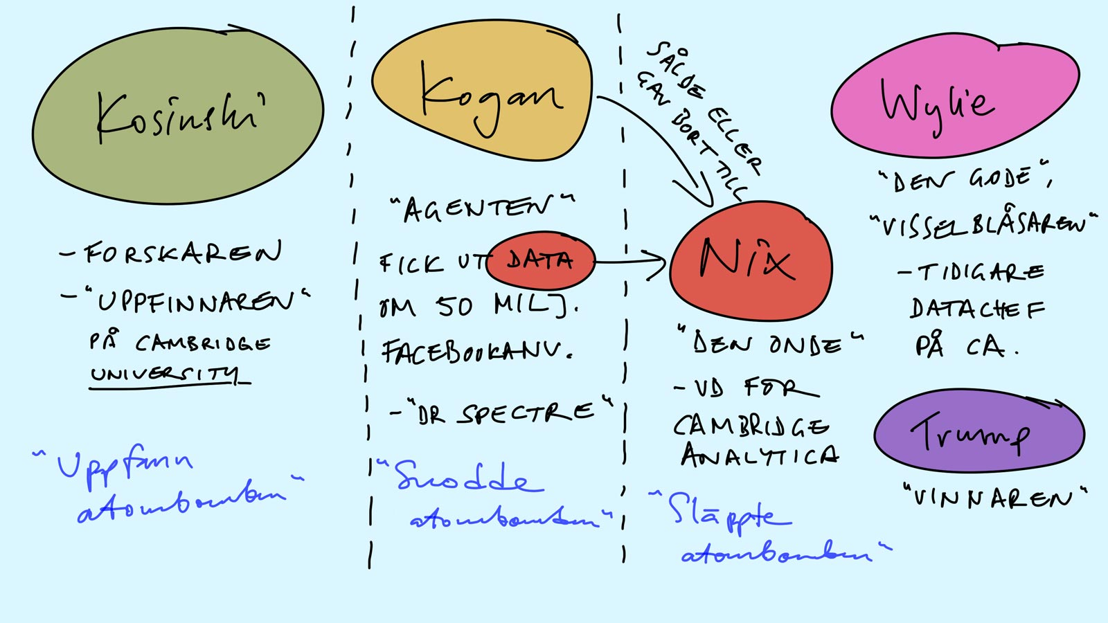 Cambridge Analytica: Persongalleri