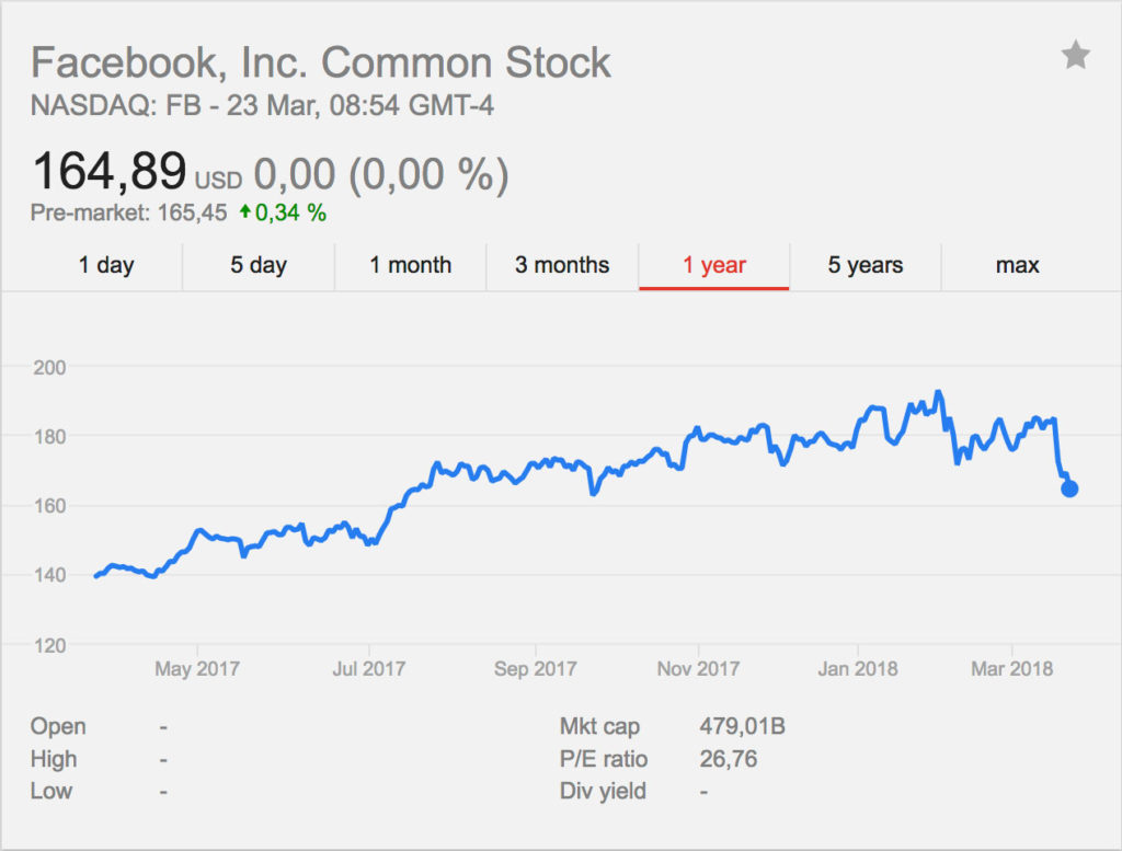 Facebooks aktiekurs 22 mars 2018